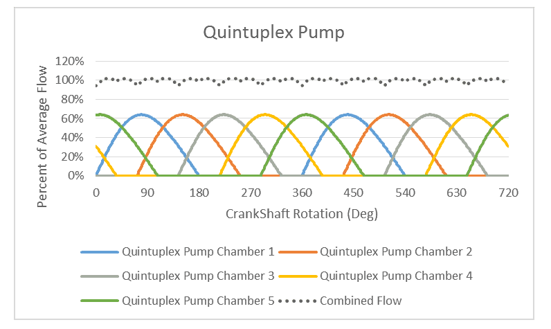 Single Action Quintuplex Pump Flow Characteristics