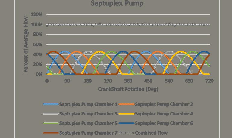 Single Action Septuplex Pump Flow Characteristics