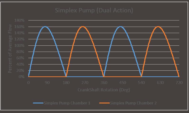Dual Action Simplex Pump Flow Characteristics