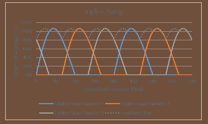 Triplex Pump Flow Characteristics Graph