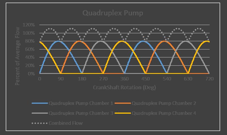 Single Action Quadruplex Pump Flow Characteristics